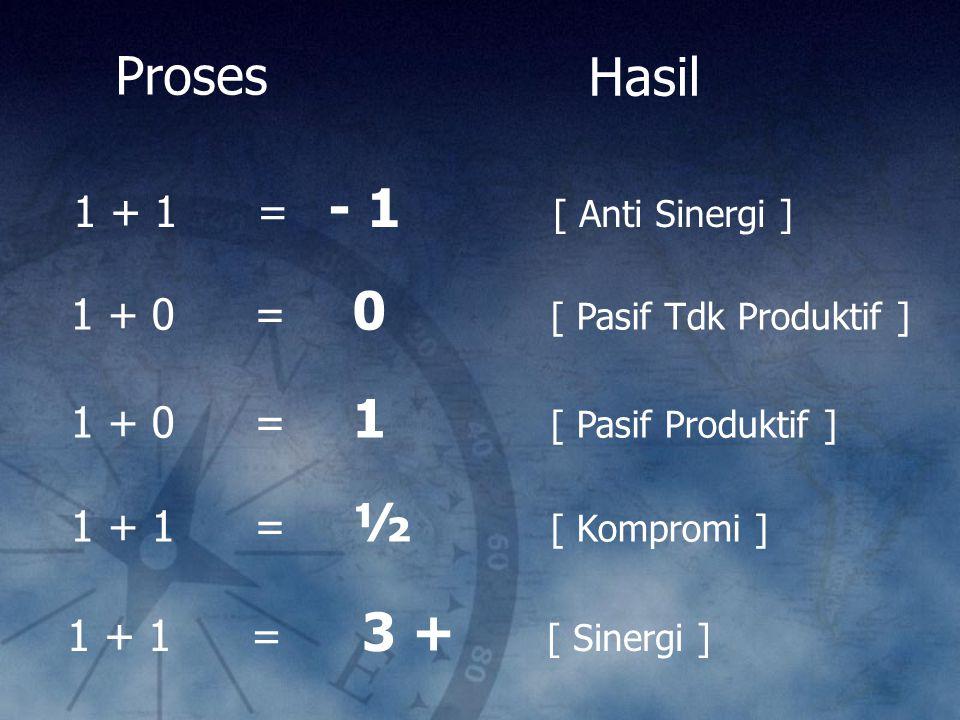 Proses Hasil 1 + 1 = - 1 [ Anti Sinergi ]